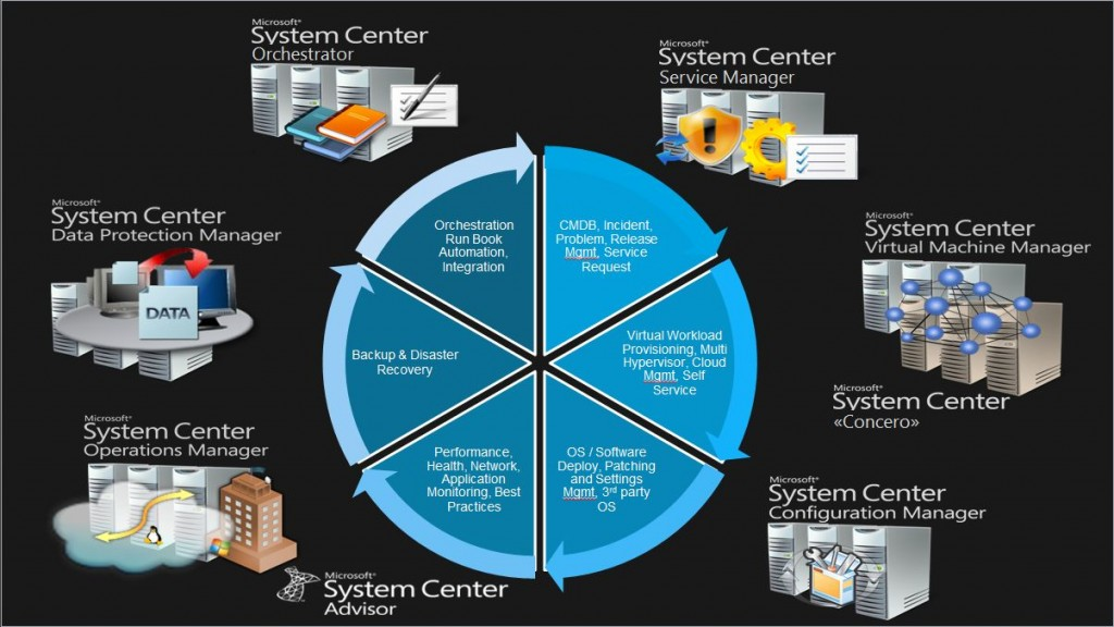 System Center - Cloud Solution Providers