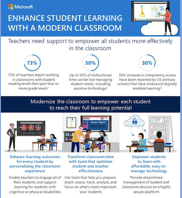 Velvot Enhance student learning with a modern classroom