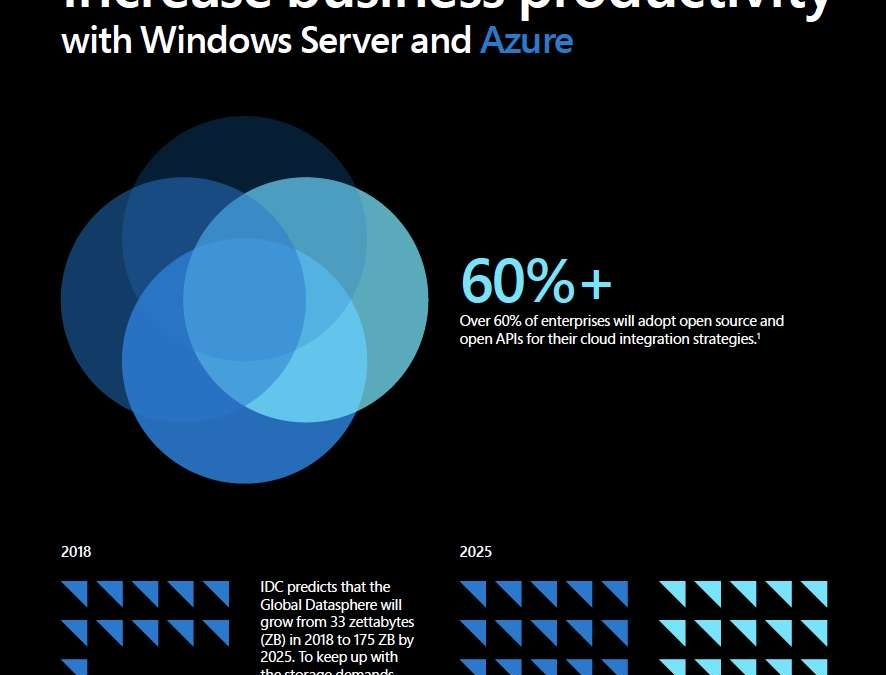 Increase business productivity with Windows Server and Azure